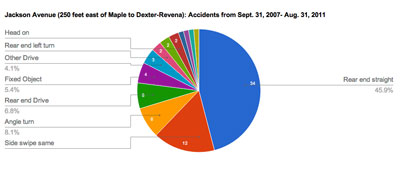 Jackson Avenue Accidents, last four years