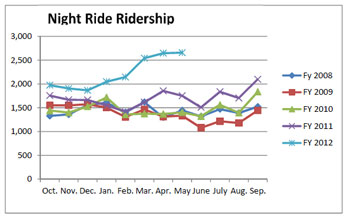 Night Ride Chart AATA