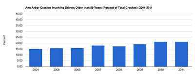 Over59AccidentsPercent2004-2011-small