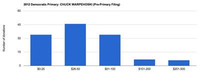 Ward 5 Chuck Warpehoski