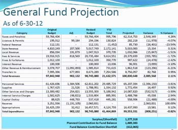 Chart showing Washtenaw County general fund projection as of June 30, 2012