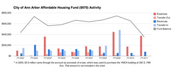 Affordable Housing Fund Activity