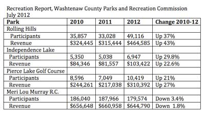 July 2012 financial report for Washtenaw County parks & recreation