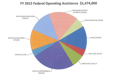AATA FY 2013 Federal Operating Expenses