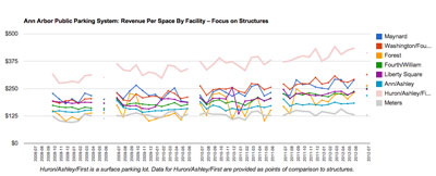Revenue Per Space Ann Arbor Public Parking System – Structures