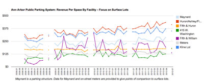Revenue Per Space Ann Arbor Public Parking System – Surface Lots