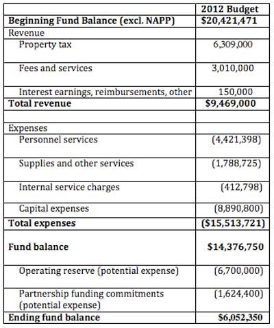 WCPARC 2012 budget