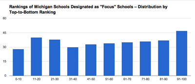 Distribution of Focus Schools on the Top-to-Bottom Ranking