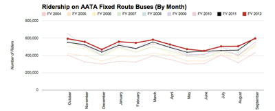 Fixed Route AATA