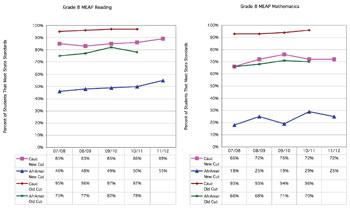 MEAP scores, Ann Arbor Public Schools