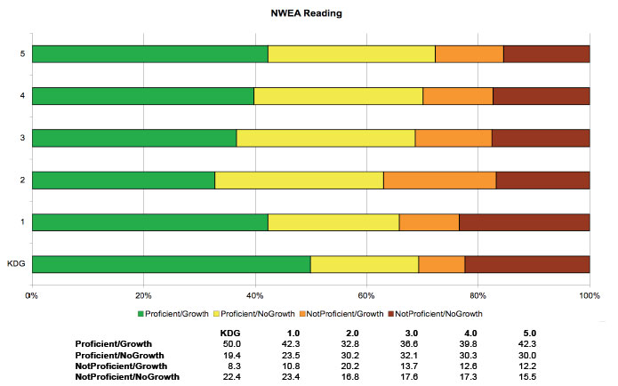 map math test scores 2nd grade with Nwea Test Scores First Grade on Nwea Test Scores First Grade besides Test Map Nwea Assessments Nwea Map Test Preparation together with Happy 1st Day Nwea Data Day together with 813909 Map Norms 2012 13 also M a p scores.