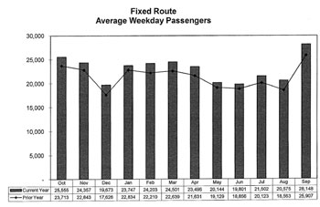 Ridership for FY 2012 (bars) compared against FY 2011 (trend line).