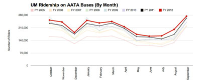 University of Michigan Ridership on AATA