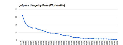 Workantile go!pass small