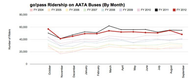 go!pass rides by month, year over year. The red trend line is the most recent year, 2012. The previous year is shown in black. (Data from AATA; chart by The Chronicle.)