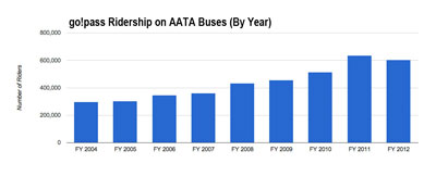 go!pass total rides by year. The number of rides taken with go!passes has roughly doubled since 2004. This past year reflected a dip, which appears to be related to a reduced number of cards in circulation: 6,591 compared to 7,226. (Data from AATA; chart by The Chronicle.)