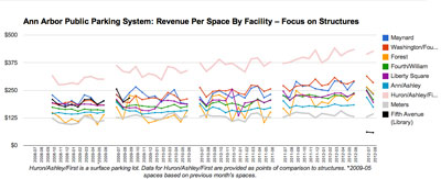 Revenue by space: Focus on Structures