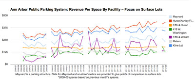 Revenue by Space: Focus on Surface Lots