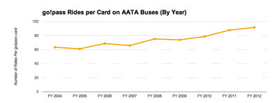 While the total number of rides dipped slightly, the number of rides per card continued its upward trend. Since 2004, the number of rides per card has increased from about 60 to about 90. (Data from getDowntown program; chart by The Chronicle.)