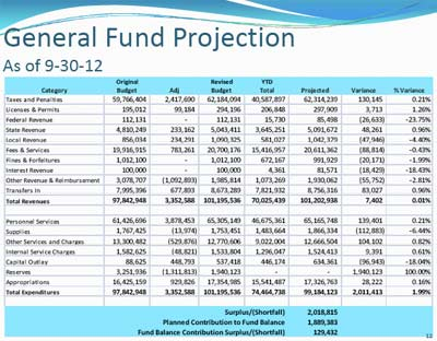 Washtenaw County 3rd Quarter 2012 budget, Washtenaw County board of commissioners, The Ann Arbor Chronicle