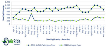 Perfomance graph for the AATA AirRide service between downtown Ann Arbor and Detroit Metro Airport.