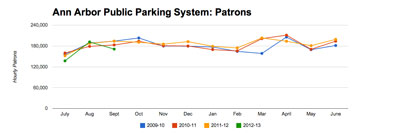 Ann Arbor Public Parking System: Total Patrons