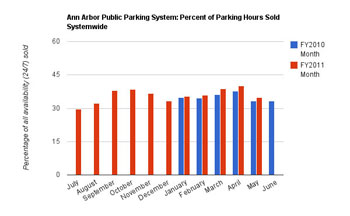 Ann Arbor Public Parking System Efficiency