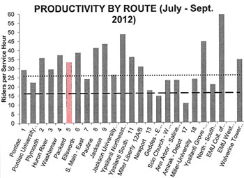 Route #5 productivity chart from AATA year-end report. For fiscal year 2012, Route #5 had 33.4 riders per service hour compared to a systemwide average of  32.5.
