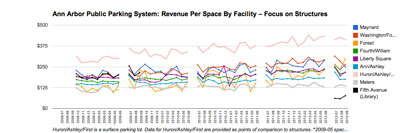 Ann Arbor Public Parking System: Focus on Structures