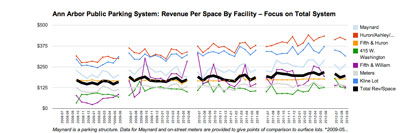 Ann Arbor Public Parking System: Revenue per Space Total System