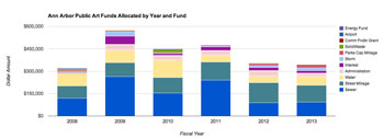 History of public art funding allocations by year and by fund.