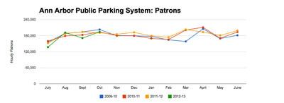 Ann Arbor Public Parking System: Patrons