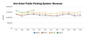 Ann Arbor public parking system: System Revenue