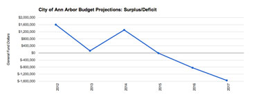 Ann Arbor: Projected Budget Surplus/Deficit (includes elimination of personal property tax approved by the state legislature)