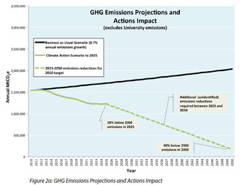 Chart showing projected greenhouse gas emissions if the city of Ann Arbor does nothing, compared to enacting the steps outlined in the climate action plan, which was adopted by the city council at its Dec. 17, 2012 meeting.