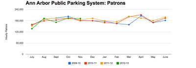 Ann Arbor public parking system: Hourly patrons in November 2012 (green trend line) showed a slight increase over November 2011, after showing a four-year low in September and mid-range numbers in October, compared to the last three years. Compared to last year, the number of parking spaces in the system has increased from 6,995 to 7,806, mostly due to the construction of the Library Lane structure, with its 700+ spaces.