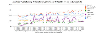 Ann Arbor Public Parking System: Revenues at the old Y lot at Fifth and William (purple trend line) reflects the onset of Library Lane construction, which removed the surface parking at the Library Lot, and later, the opening of the new Library Lane parking structure.