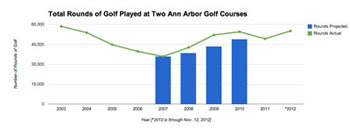 Ann Arbor golf courses: Rounds Played