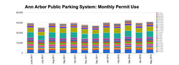 Ann Arbor public parking system: monthly permit use by length of stay