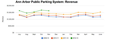 Ann Arbor Public Parking System: Revenue continues to show higher levels than last year in the same month – due at least in part to higher rates, hourly billing instead of half-hourly, and around 800 additional spaces in the system compared to last year. Revenues from October to November this year showed a slight downward trend, as they have in each of the last three years.