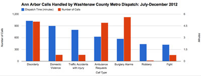 Washtenaw Metro Dispatch: Time to Dispatch by Incident Type