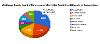 Washtenaw County board of commissioners, stipends, appointments, The Ann Arbor Chronicle