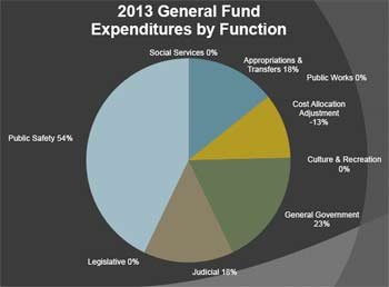 Washtenaw County 2013 general fund expenditures, The Ann Arbor Chronicle