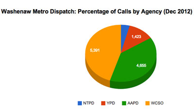 Washtenaw Metro Dispatch: Call Volume by Agency
