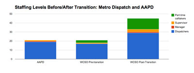 Staffing levels before and after Washtenaw County sheriff office started providing 911 dispatch services for the city of Ann Arbor.