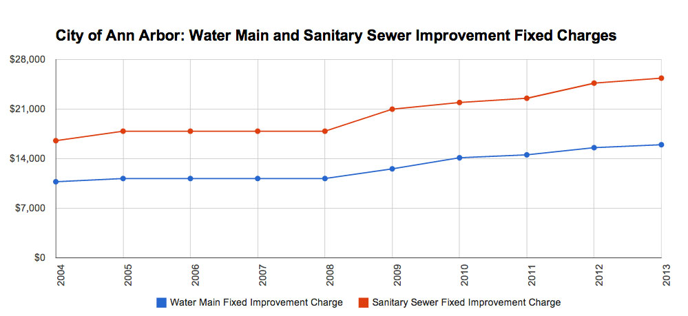 Cost to hook up to city water and sewer