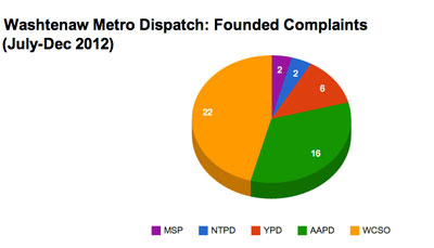 Washtenaw Metro Dispatch: Founded Complaints by Agency