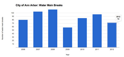 City of Ann Arbor Water Main Breaks: 2006-2012