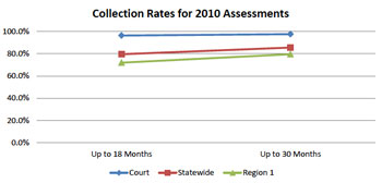 15th District Court Collection Rates