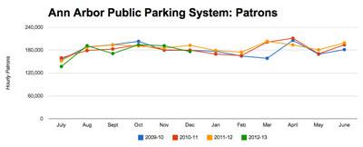 Ann Arbor Public Parking System
